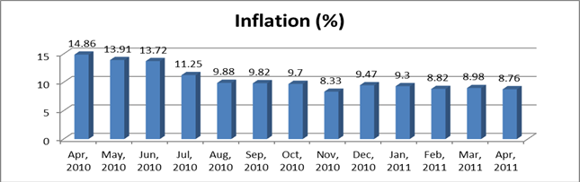 impact of inflation on india